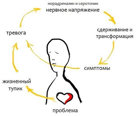 Симптомы неврозов